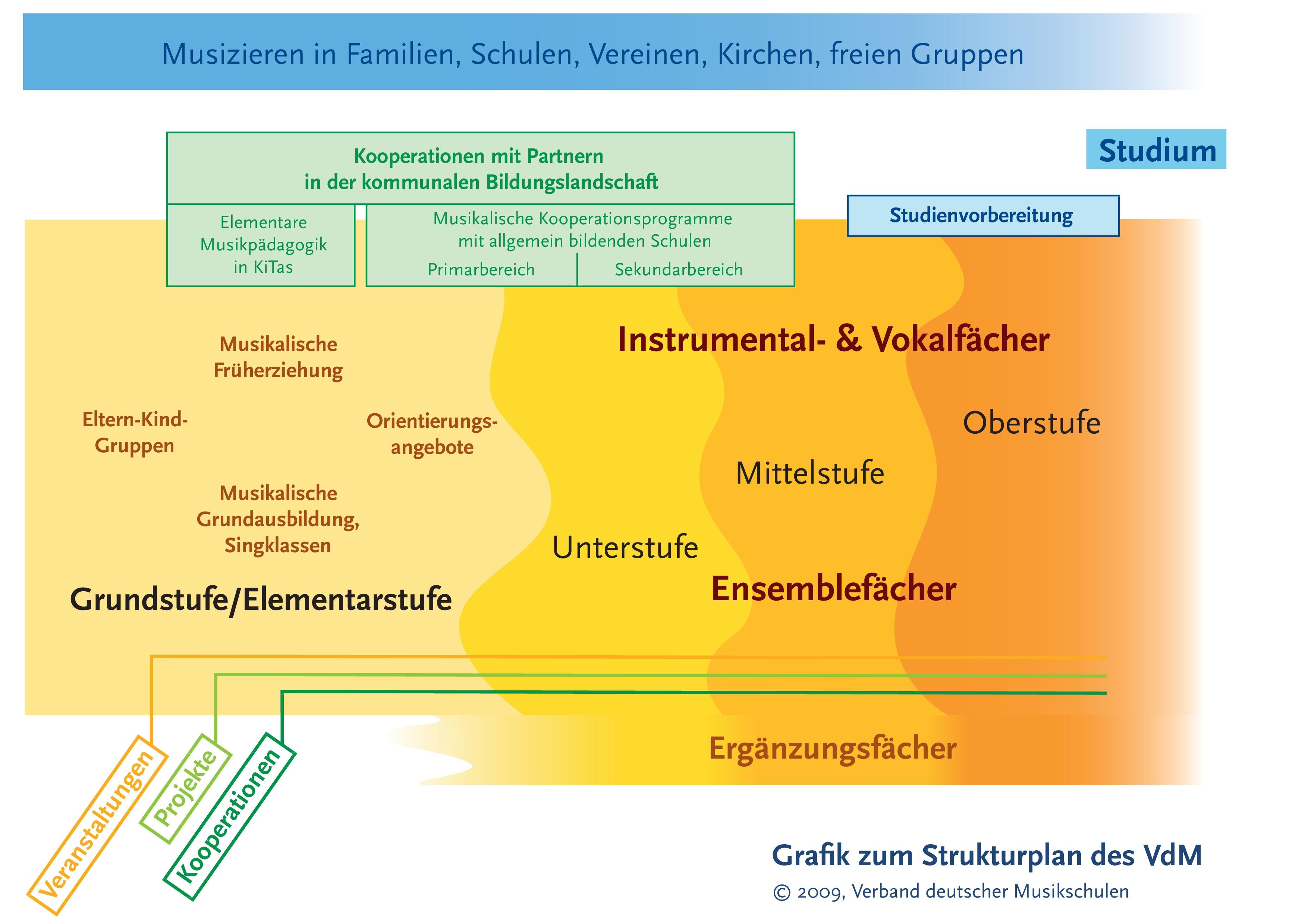 VdM Strukturplan_1